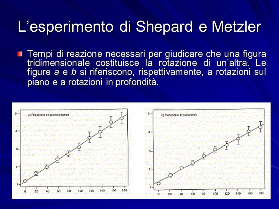 Lesperimento di Shepard e Metzler Tempi di reazione necessari per giudicare che una figura tridimensionale costituisce la rotazione di unaltra. Le fig