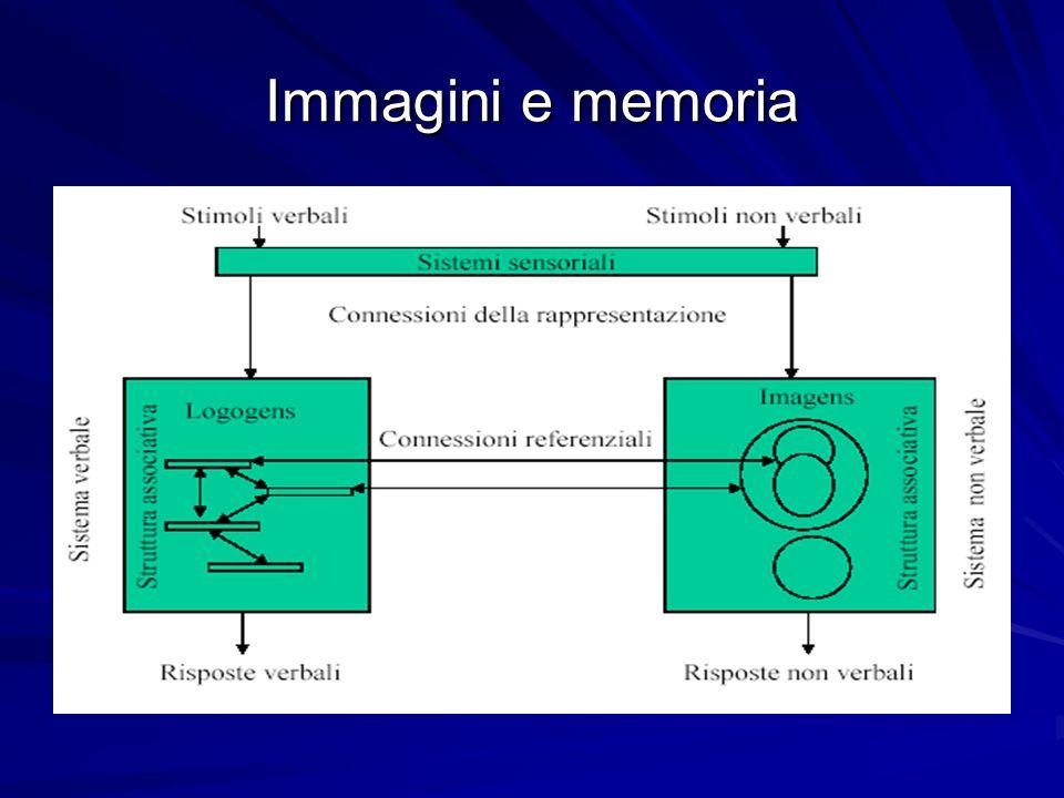 Critiche rivolte alla ricerca sullimmaginazione Esiste una possibilità che le immagini siano degli epifenomeni, ossia dei sottoprodotti di qualcosaltro.