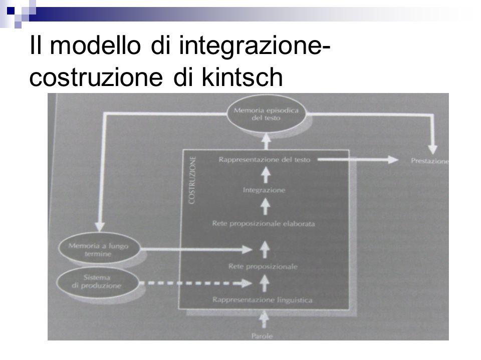 Il modello di integrazione- costruzione di kintsch