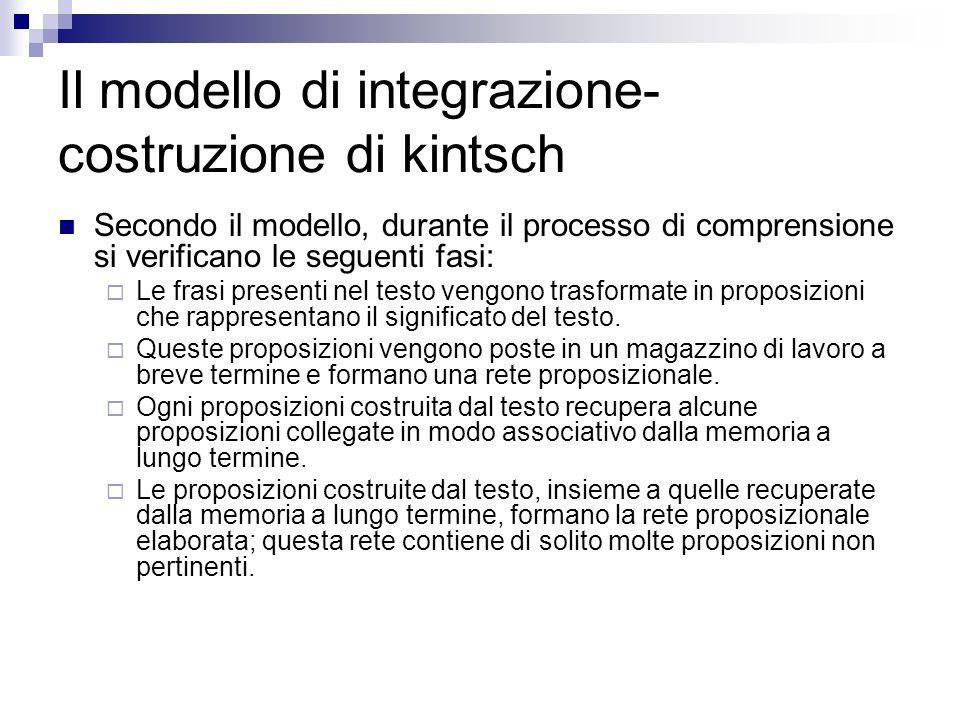 Secondo il modello, durante il processo di comprensione si verificano le seguenti fasi: Le frasi presenti nel testo vengono trasformate in proposizion