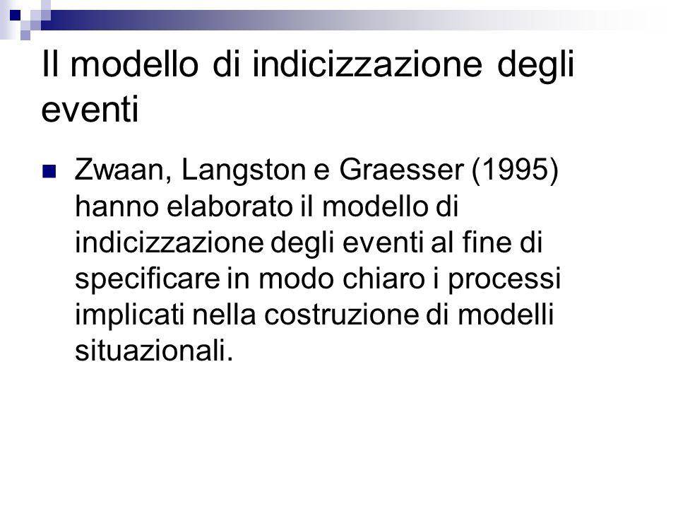 Il modello di indicizzazione degli eventi Zwaan, Langston e Graesser (1995) hanno elaborato il modello di indicizzazione degli eventi al fine di speci