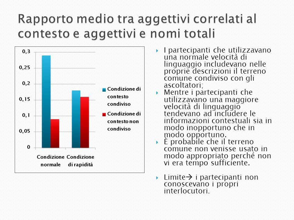 I partecipanti che utilizzavano una normale velocità di linguaggio includevano nelle proprie descrizioni il terreno comune condiviso con gli ascoltato