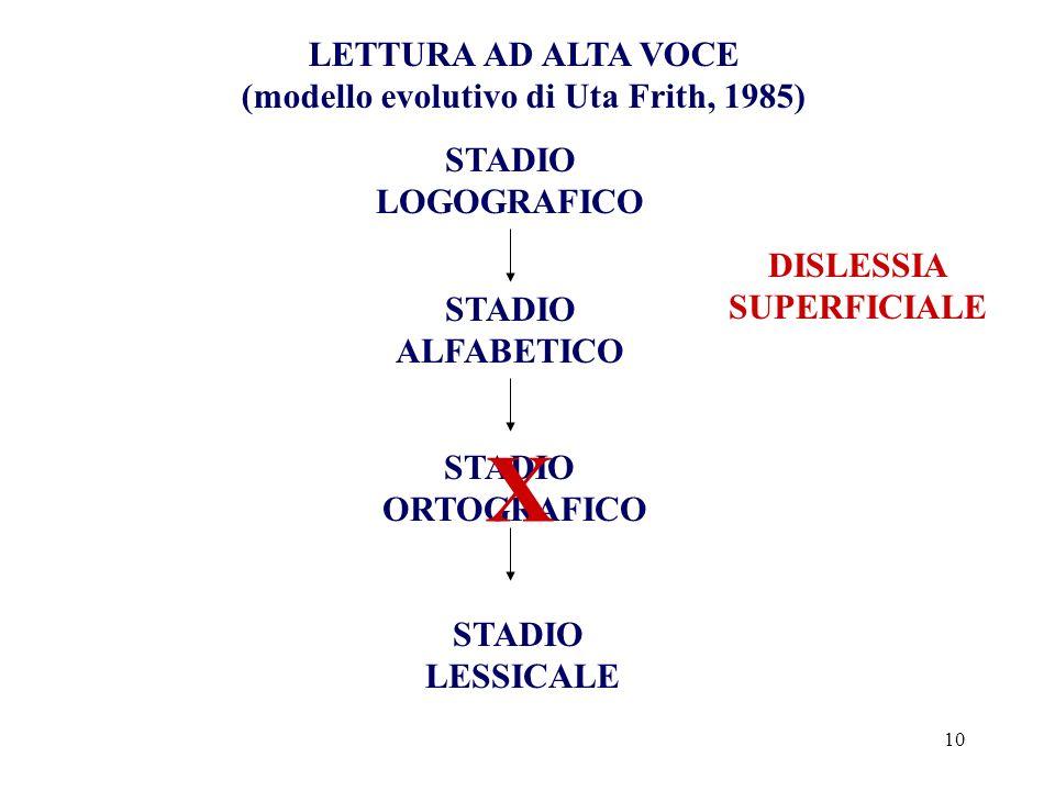 10 LETTURA AD ALTA VOCE (modello evolutivo di Uta Frith, 1985) STADIO LOGOGRAFICO STADIO ALFABETICO STADIO ORTOGRAFICO STADIO LESSICALE X DISLESSIA SU