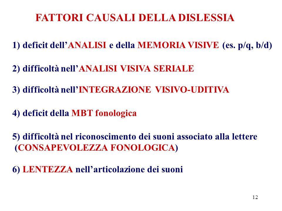 12 FATTORI CAUSALI DELLA DISLESSIA 1) deficit dellANALISI e della MEMORIA VISIVE (es. p/q, b/d) 2) difficoltà nellANALISI VISIVA SERIALE 3) difficoltà