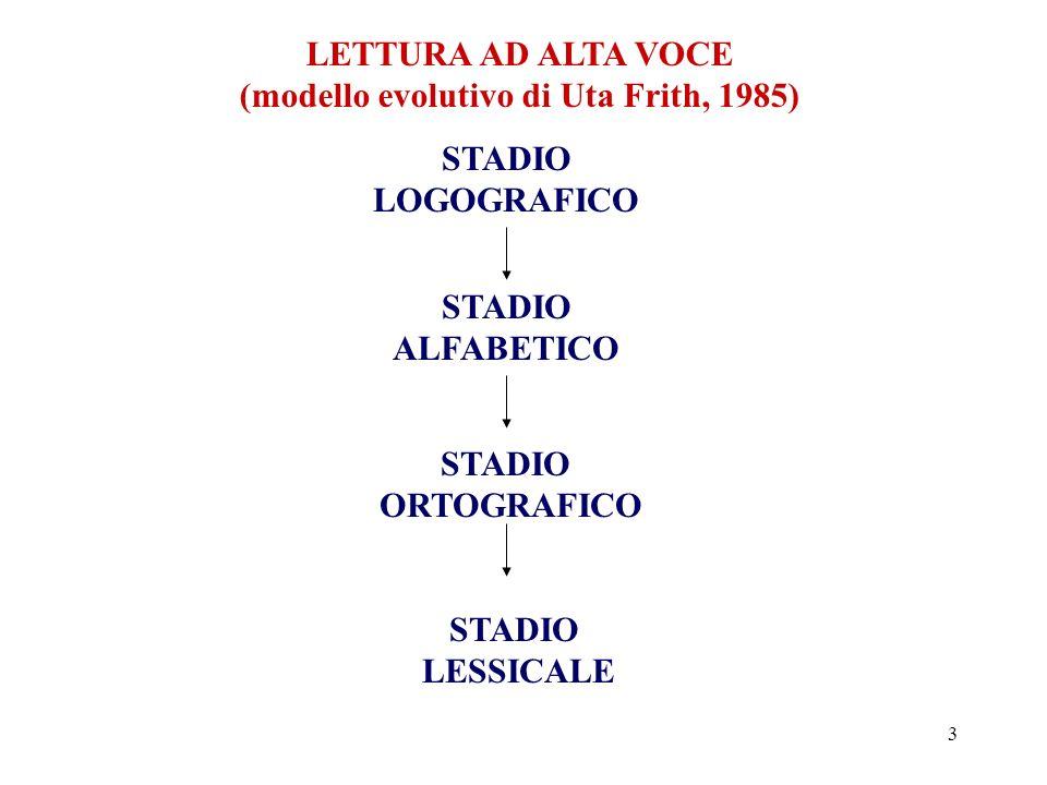 3 LETTURA AD ALTA VOCE (modello evolutivo di Uta Frith, 1985) STADIO LOGOGRAFICO STADIO ALFABETICO STADIO ORTOGRAFICO STADIO LESSICALE