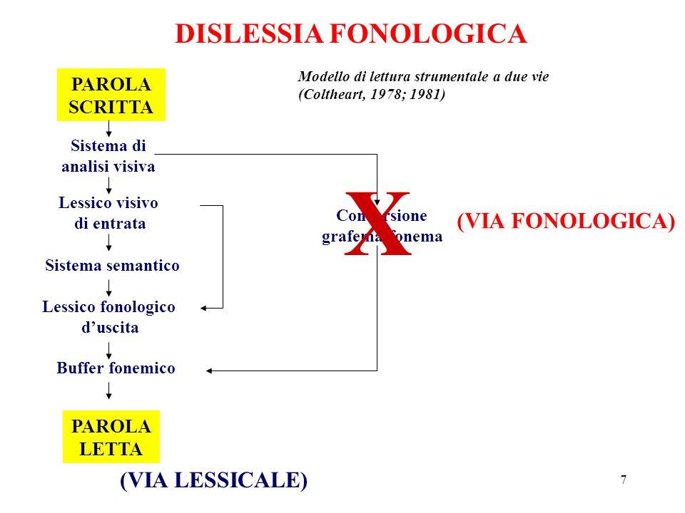 7 DISLESSIA FONOLOGICA PAROLA SCRITTA Sistema di analisi visiva Lessico visivo di entrata Sistema semantico Lessico fonologico duscita Buffer fonemico
