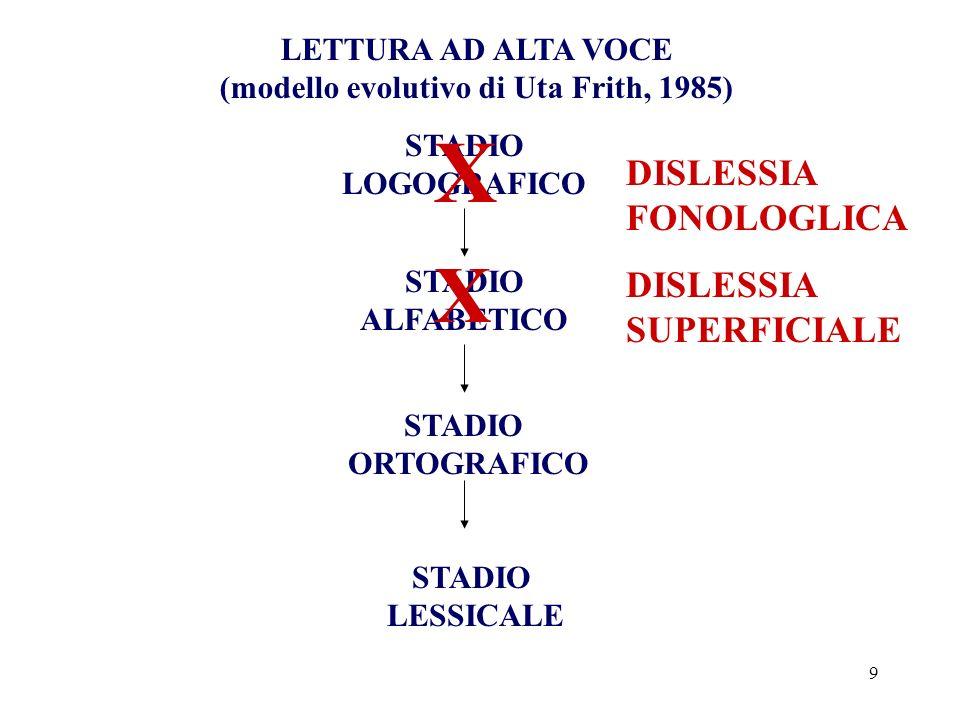 9 LETTURA AD ALTA VOCE (modello evolutivo di Uta Frith, 1985) STADIO LOGOGRAFICO STADIO ALFABETICO STADIO ORTOGRAFICO STADIO LESSICALE X X DISLESSIA F