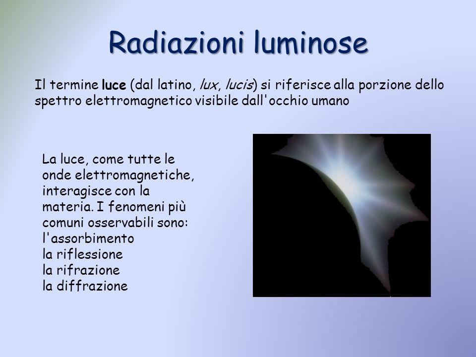 Il termine luce (dal latino, lux, lucis) si riferisce alla porzione dello spettro elettromagnetico visibile dall'occhio umano La luce, come tutte le o