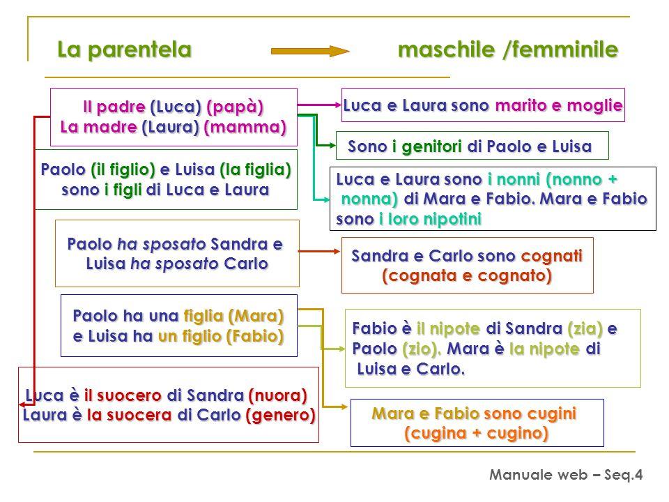La parentela maschile /femminile La parentela maschile /femminile Il padre (Luca) (papà) Il padre (Luca) (papà) La madre (Laura) (mamma) La madre (Laura) (mamma) Luca e Laura sono marito e moglie Sono i genitori di Paolo e Luisa Paolo (il figlio) e Luisa (la figlia) Paolo (il figlio) e Luisa (la figlia) sono i figli di Luca e Laura Luca e Laura sono i nonni (nonno + nonna) di Mara e Fabio.
