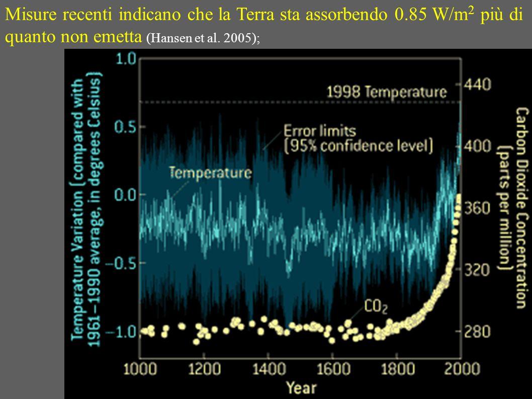 Misure recenti indicano che la Terra sta assorbendo 0.85 W/m 2 più di quanto non emetta (Hansen et al. 2005);