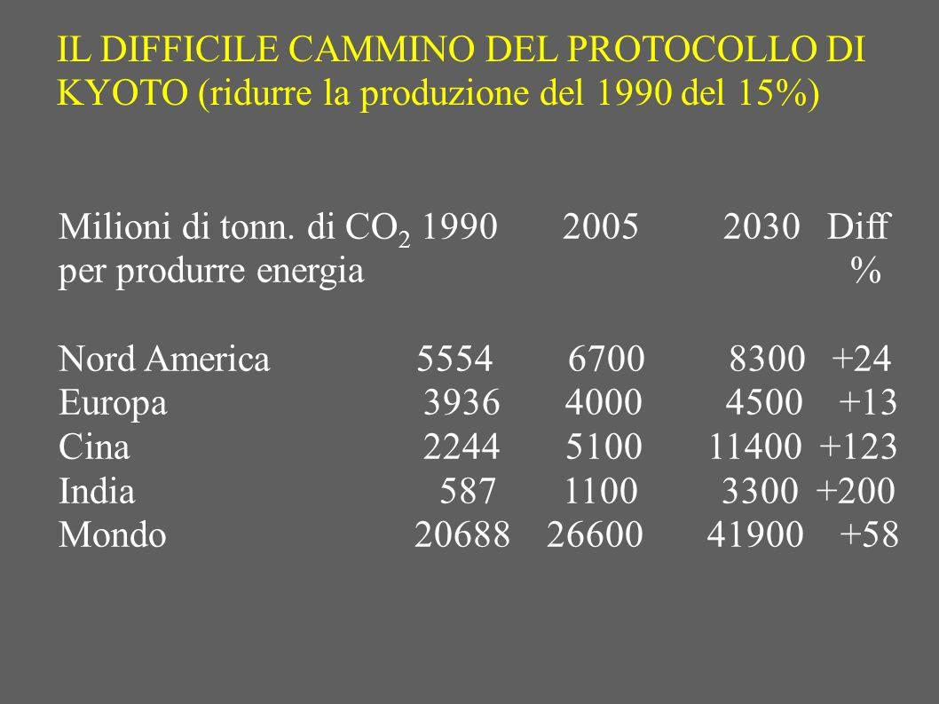 IL DIFFICILE CAMMINO DEL PROTOCOLLO DI KYOTO (ridurre la produzione del 1990 del 15%) Milioni di tonn. di CO 2 1990 2005 2030 Diff per produrre energi