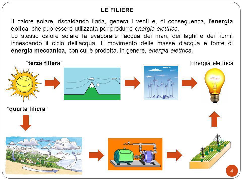 Il calore solare, riscaldando laria, genera i venti e, di conseguenza, lenergia eolica, che può essere utilizzata per produrre energia elettrica. Lo s
