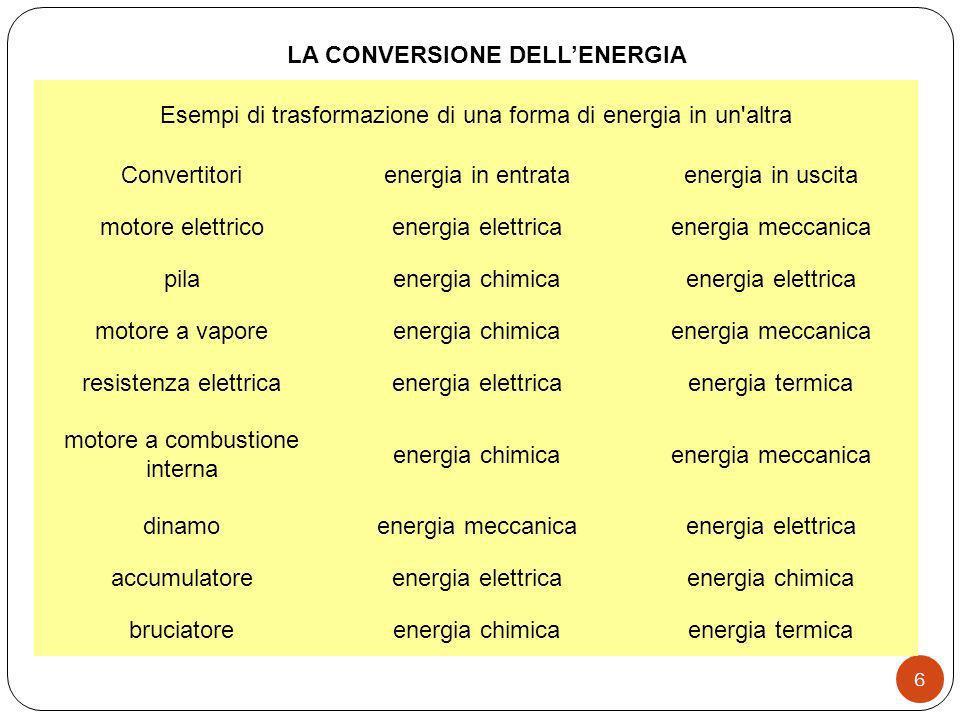 LA CONVERSIONE DELLENERGIA 6 Esempi di trasformazione di una forma di energia in un'altra Convertitorienergia in entrataenergia in uscita motore elett