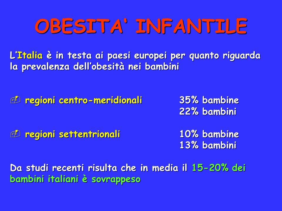 LItalia è in testa ai paesi europei per quanto riguarda la prevalenza dellobesità nei bambini regioni centro-meridionali35% bambine regioni centro-mer