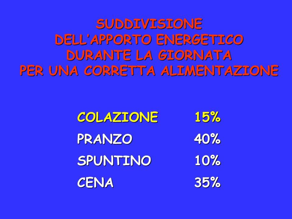 SUDDIVISIONE DELLAPPORTO ENERGETICO DURANTE LA GIORNATA PER UNA CORRETTA ALIMENTAZIONE COLAZIONE15% PRANZO40% SPUNTINO10% CENA35%