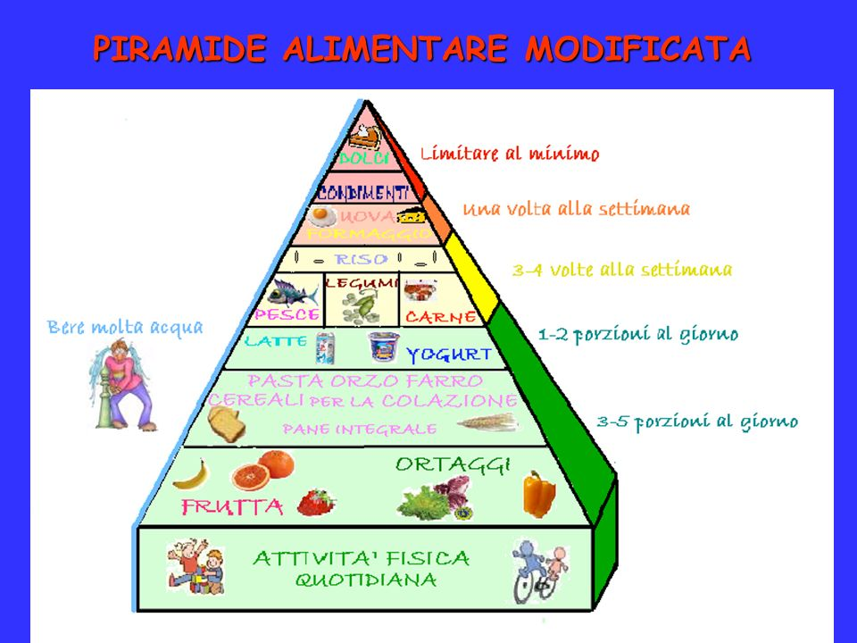 PIRAMIDE ALIMENTARE MODIFICATA