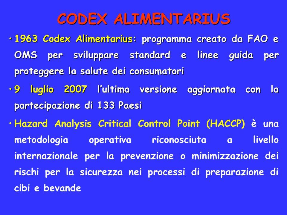 CODEX ALIMENTARIUS 1963 Codex Alimentarius: programma creato da FAO e OMS per sviluppare standard e linee guida per proteggere la salute dei consumato