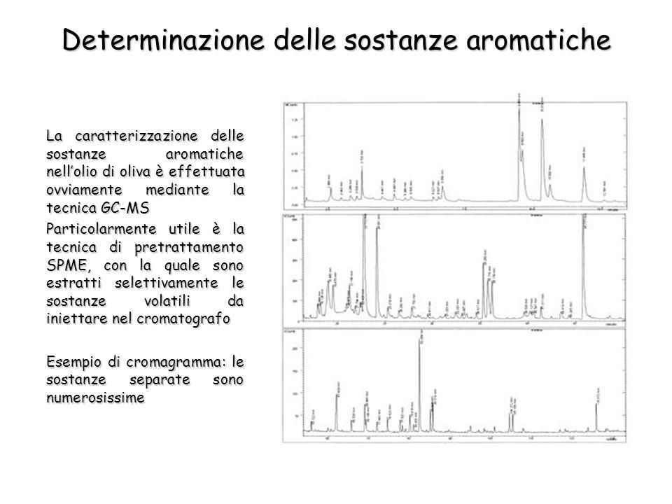 Determinazione delle sostanze aromatiche La caratterizzazione delle sostanze aromatiche nellolio di oliva è effettuata ovviamente mediante la tecnica GC-MS Particolarmente utile è la tecnica di pretrattamento SPME, con la quale sono estratti selettivamente le sostanze volatili da iniettare nel cromatografo Esempio di cromagramma: le sostanze separate sono numerosissime