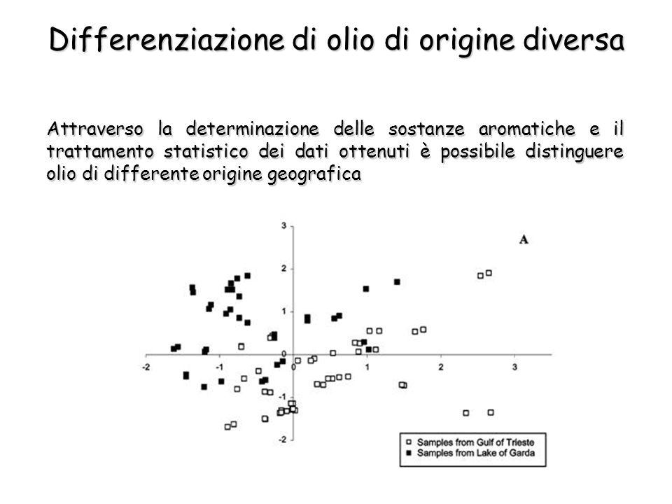 Differenziazione di olio di origine diversa Attraverso la determinazione delle sostanze aromatiche e il trattamento statistico dei dati ottenuti è possibile distinguere olio di differente origine geografica