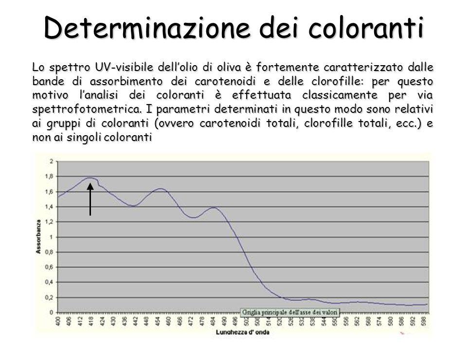 Determinazione dei coloranti Lo spettro UV-visibile dellolio di oliva è fortemente caratterizzato dalle bande di assorbimento dei carotenoidi e delle clorofille: per questo motivo lanalisi dei coloranti è effettuata classicamente per via spettrofotometrica.