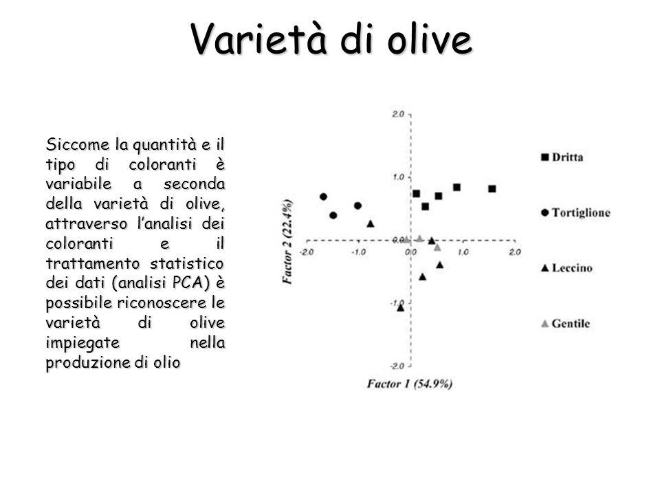 Varietà di olive Siccome la quantità e il tipo di coloranti è variabile a seconda della varietà di olive, attraverso lanalisi dei coloranti e il trattamento statistico dei dati (analisi PCA) è possibile riconoscere le varietà di olive impiegate nella produzione di olio