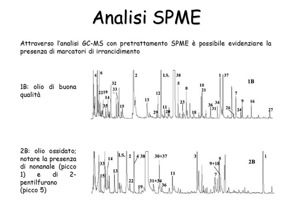 Analisi SPME Attraverso lanalisi GC-MS con pretrattamento SPME è possibile evidenziare la presenza di marcatori di irrancidimento 1B: olio di buona qualità 2B: olio ossidato; notare la presenza di nonanale (picco 1) e di 2- pentilfurano (picco 5)