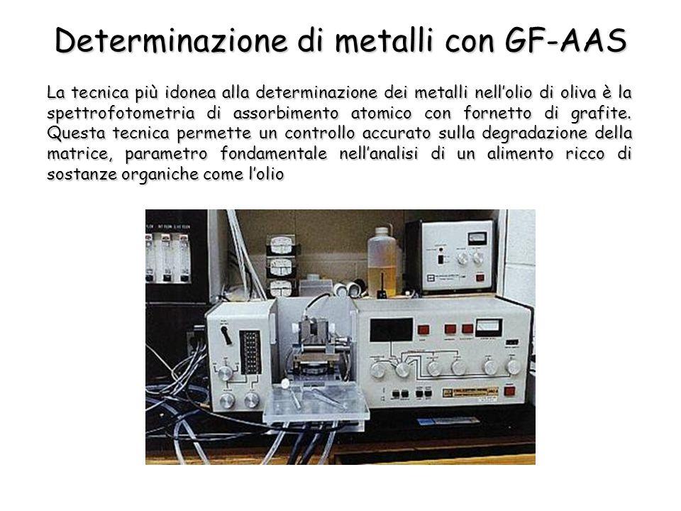 Determinazione di metalli con GF-AAS La tecnica più idonea alla determinazione dei metalli nellolio di oliva è la spettrofotometria di assorbimento atomico con fornetto di grafite.