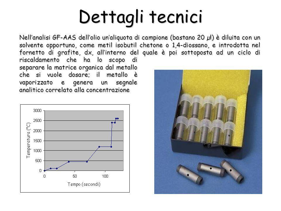 Nellanalisi GF-AAS dellolio unaliquota di campione (bastano 20 µl) è diluita con un solvente opportuno, come metil isobutil chetone o 1,4-diossano, e introdotta nel fornetto di grafite, dx, allinterno del quale è poi sottoposta ad un ciclo di Dettagli tecnici riscaldamento che ha lo scopo di separare la matrice organica dal metallo che si vuole dosare; il metallo è vaporizzato e genera un segnale analitico correlato alla concentrazione