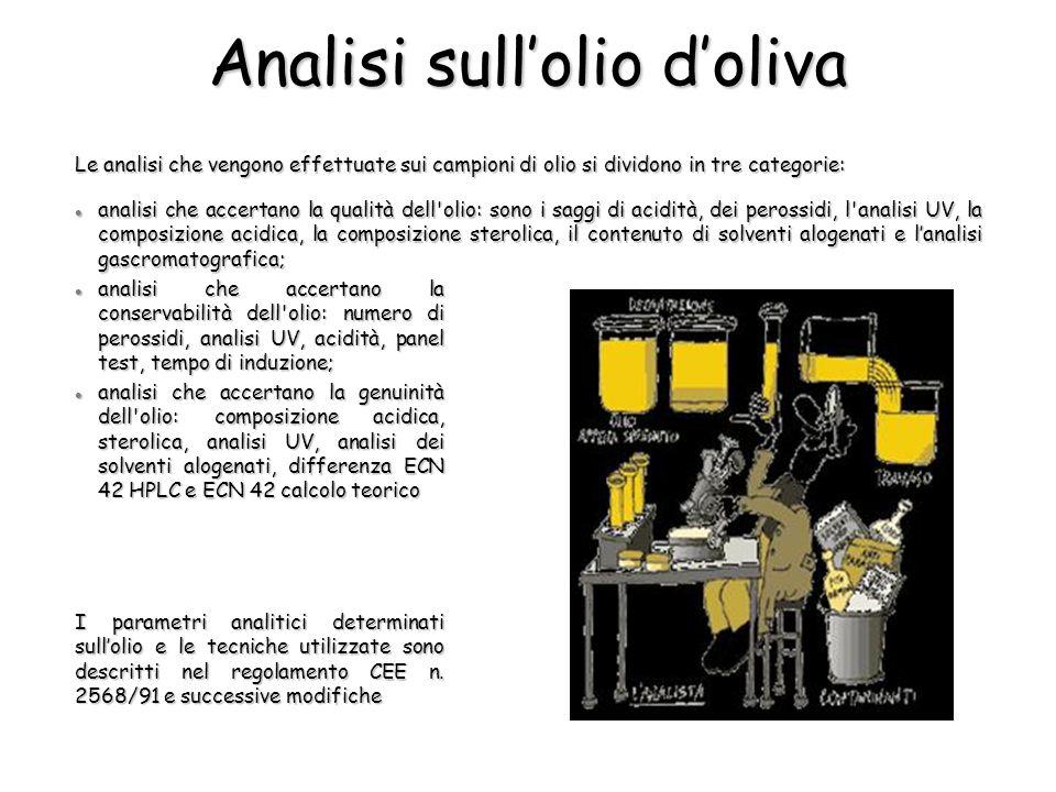 Analisi sullolio doliva Le analisi che vengono effettuate sui campioni di olio si dividono in tre categorie: analisi che accertano la qualità dell olio: sono i saggi di acidità, dei perossidi, l analisi UV, la composizione acidica, la composizione sterolica, il contenuto di solventi alogenati e lanalisi gascromatografica; analisi che accertano la qualità dell olio: sono i saggi di acidità, dei perossidi, l analisi UV, la composizione acidica, la composizione sterolica, il contenuto di solventi alogenati e lanalisi gascromatografica; analisi che accertano la conservabilità dell olio: numero di perossidi, analisi UV, acidità, panel test, tempo di induzione; analisi che accertano la conservabilità dell olio: numero di perossidi, analisi UV, acidità, panel test, tempo di induzione; analisi che accertano la genuinità dell olio: composizione acidica, sterolica, analisi UV, analisi dei solventi alogenati, differenza ECN 42 HPLC e ECN 42 calcolo teorico analisi che accertano la genuinità dell olio: composizione acidica, sterolica, analisi UV, analisi dei solventi alogenati, differenza ECN 42 HPLC e ECN 42 calcolo teorico I parametri analitici determinati sullolio e le tecniche utilizzate sono descritti nel regolamento CEE n.