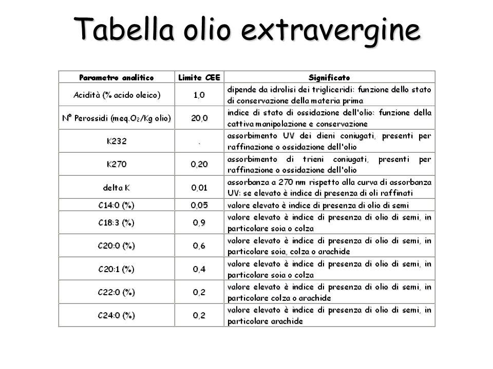 Tabella olio extravergine