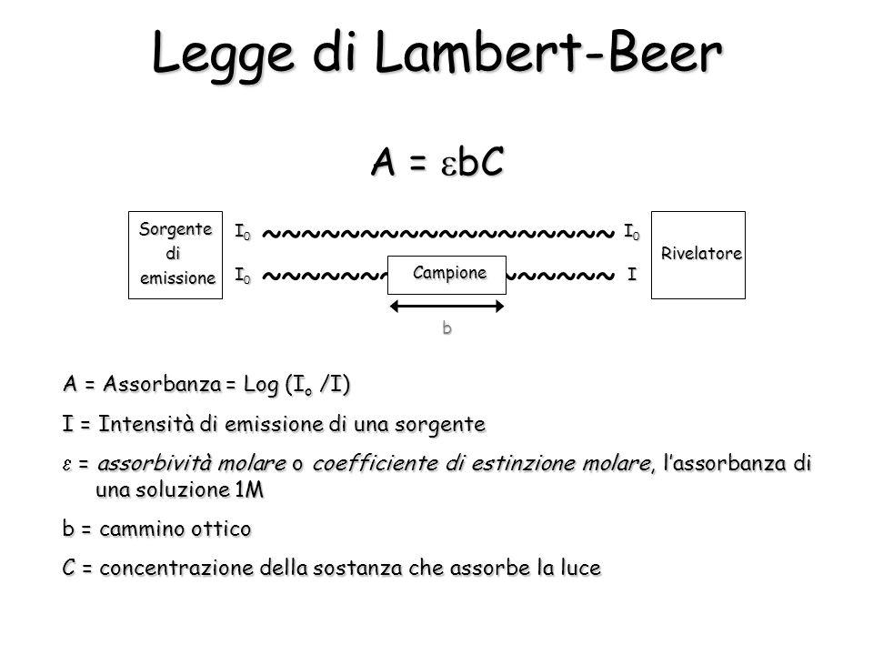 Legge di Lambert-Beer A = bC A = Assorbanza = Log (I o /I) I = Intensità di emissione di una sorgente = assorbività molare o coefficiente di estinzione molare, lassorbanza di una soluzione 1M = assorbività molare o coefficiente di estinzione molare, lassorbanza di una soluzione 1M b = cammino ottico C = concentrazione della sostanza che assorbe la luce I0I0I0I0 ~~~~~~~~~~~~~~~~~~ ~~~~~~~~~~~~~~~~~~ I Sorgente di emissione Rivelatore Campione b I0I0I0I0 I0I0I0I0