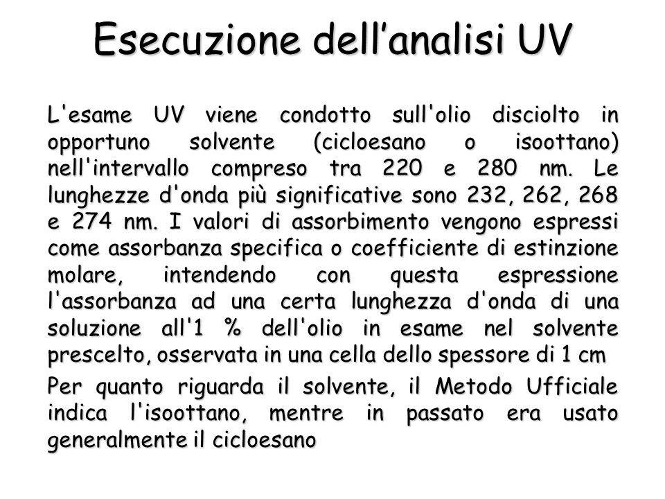 Esecuzione dellanalisi UV L esame UV viene condotto sull olio disciolto in opportuno solvente (cicloesano o isoottano) nell intervallo compreso tra 220 e 280 nm.