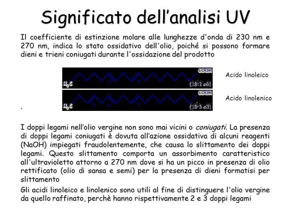 Significato dellanalisi UV Il coefficiente di estinzione molare alle lunghezze d onda di 230 nm e 270 nm, indica lo stato ossidativo dell olio, poiché si possono formare dieni e trieni coniugati durante l ossidazione del prodotto.