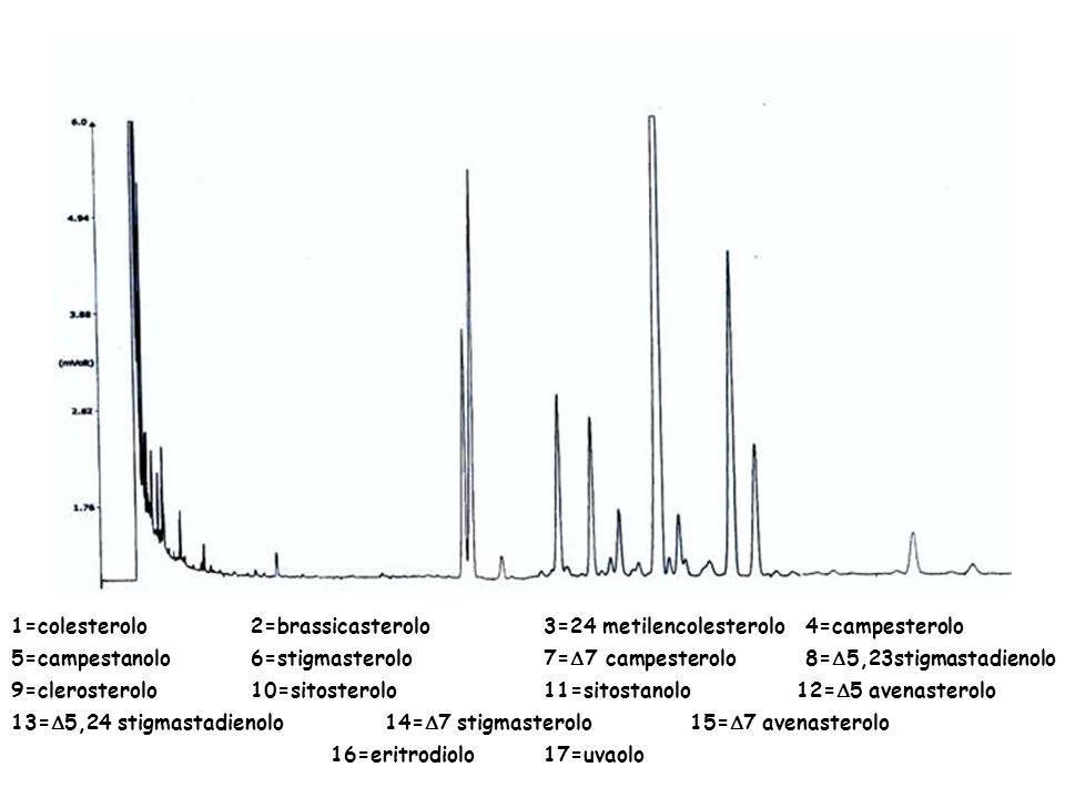Esempio di cromatogramma GC 1 2 3 4 5 6 7 8 9 10 11 12 13 1=colesterolo 2=brassicasterolo3=24 metilencolesterolo 4=campesterolo 5=campestanolo 6=stigmasterolo7= 7 campesterolo 8= 5,23stigmastadienolo 9=clerosterolo 10=sitosterolo 11=sitostanolo 12= 5 avenasterolo 13= 5,24 stigmastadienolo 14= 7 stigmasterolo 15= 7 avenasterolo 16=eritrodiolo17=uvaolo I.S.