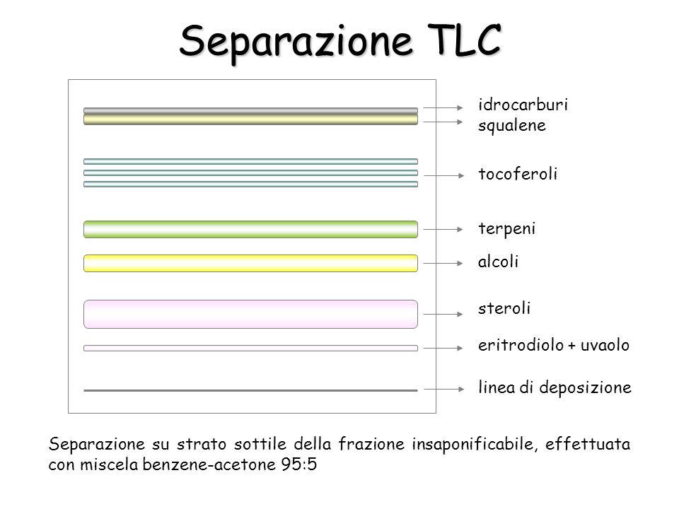 Separazione TLC Separazione su strato sottile della frazione insaponificabile, effettuata con miscela benzene-acetone 95:5 idrocarburi squalene tocoferoli terpeni alcoli steroli eritrodiolo + uvaolo linea di deposizione