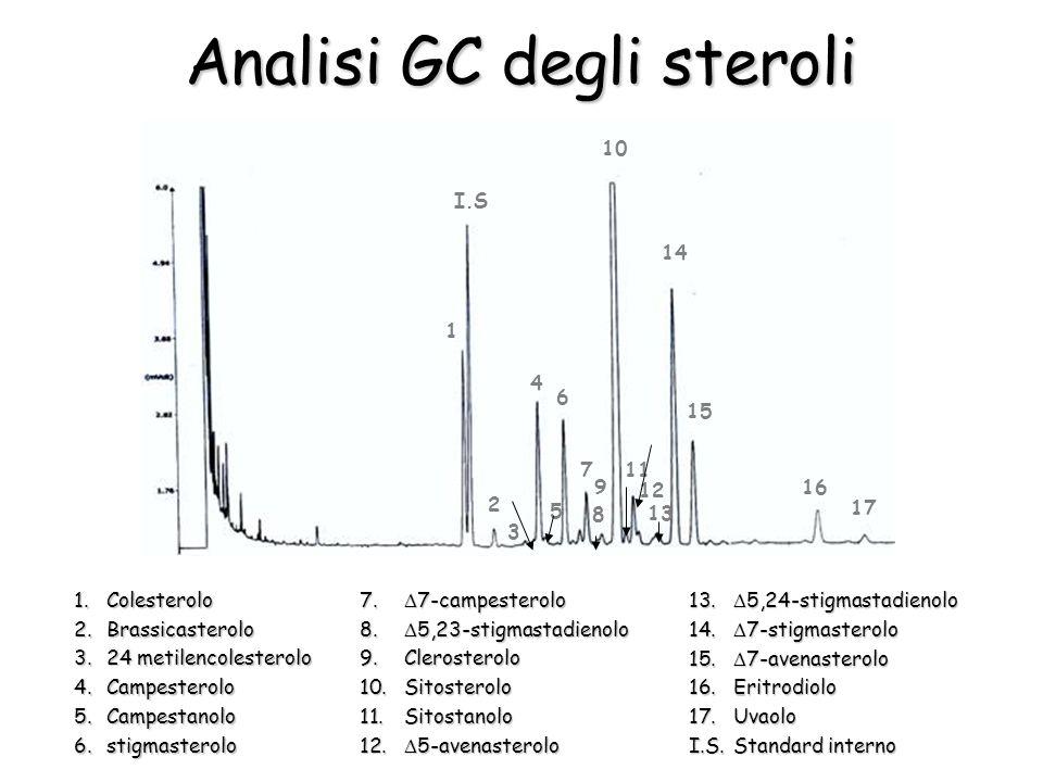 1 2 3 4 5 6 7 8 9 10 11 12 13 I.S 14 15 16 17 Analisi GC degli steroli 1.Colesterolo 2.Brassicasterolo 3.24 metilencolesterolo 4.Campesterolo 5.Campestanolo 6.stigmasterolo 7.