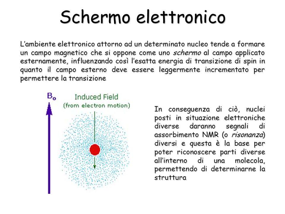 Lambiente elettronico attorno ad un determinato nucleo tende a formare un campo magnetico che si oppone come uno schermo al campo applicato esternamente, influenzando così lesatta energia di transizione di spin in quanto il campo esterno deve essere leggermente incrementato per permettere la transizione Schermo elettronico In conseguenza di ciò, nuclei posti in situazione elettroniche diverse daranno segnali di assorbimento NMR (o risonanza) diversi e questa è la base per poter riconoscere parti diverse allinterno di una molecola, permettendo di determinarne la struttura