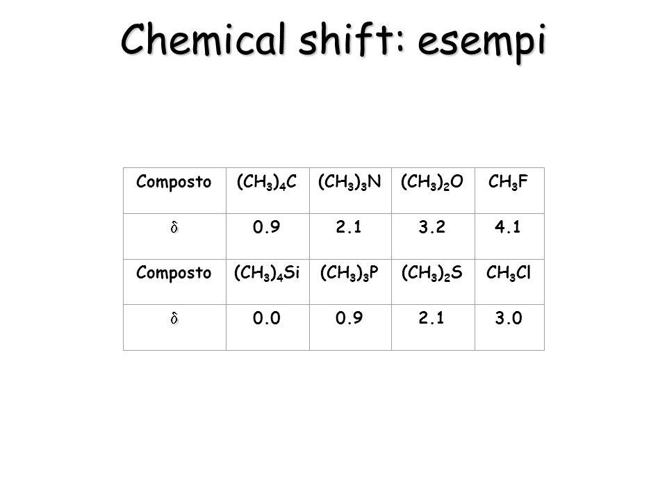 Chemical shift: esempi Composto (CH 3 ) 4 C 0.9 (CH 3 ) 4 Si 0.0 (CH 3 ) 3 N 2.1 (CH 3 ) 3 P 0.9 (CH 3 ) 2 O 3.2 (CH 3 ) 2 S 2.1 CH 3 F 4.1 CH 3 Cl 3.0