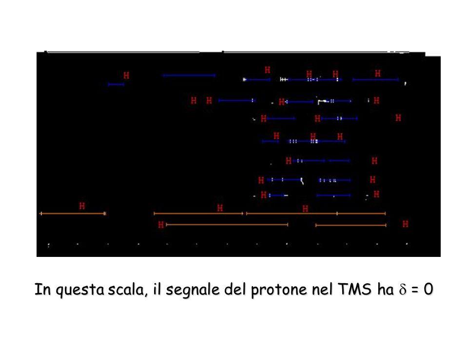 In questa scala, il segnale del protone nel TMS ha = 0