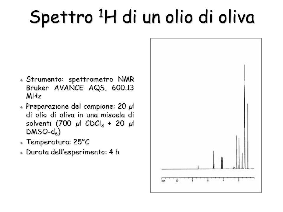 Strumento: spettrometro NMR Bruker AVANCE AQS, 600.13 MHz Strumento: spettrometro NMR Bruker AVANCE AQS, 600.13 MHz Preparazione del campione: 20 µl di olio di oliva in una miscela di solventi (700 µl CDCl 3 + 20 µl DMSO-d 6 ) Preparazione del campione: 20 µl di olio di oliva in una miscela di solventi (700 µl CDCl 3 + 20 µl DMSO-d 6 ) Temperatura: 25°C Temperatura: 25°C Durata dellesperimento: 4 h Durata dellesperimento: 4 h Spettro 1 H di un olio di oliva
