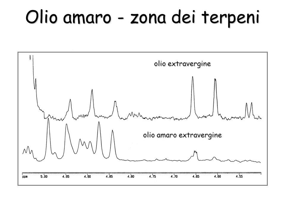 olio extravergine olio amaro extravergine Olio amaro - zona dei terpeni
