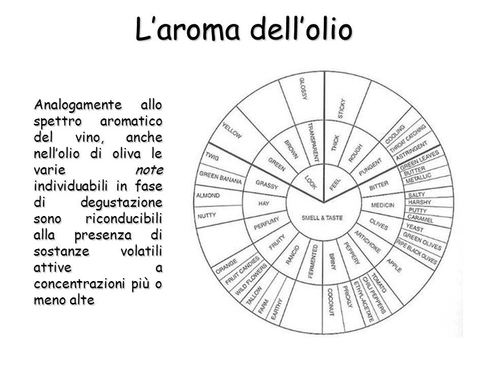 Laroma dellolio Analogamente allo spettro aromatico del vino, anche nellolio di oliva le varie note individuabili in fase di degustazione sono riconducibili alla presenza di sostanze volatili attive a concentrazioni più o meno alte