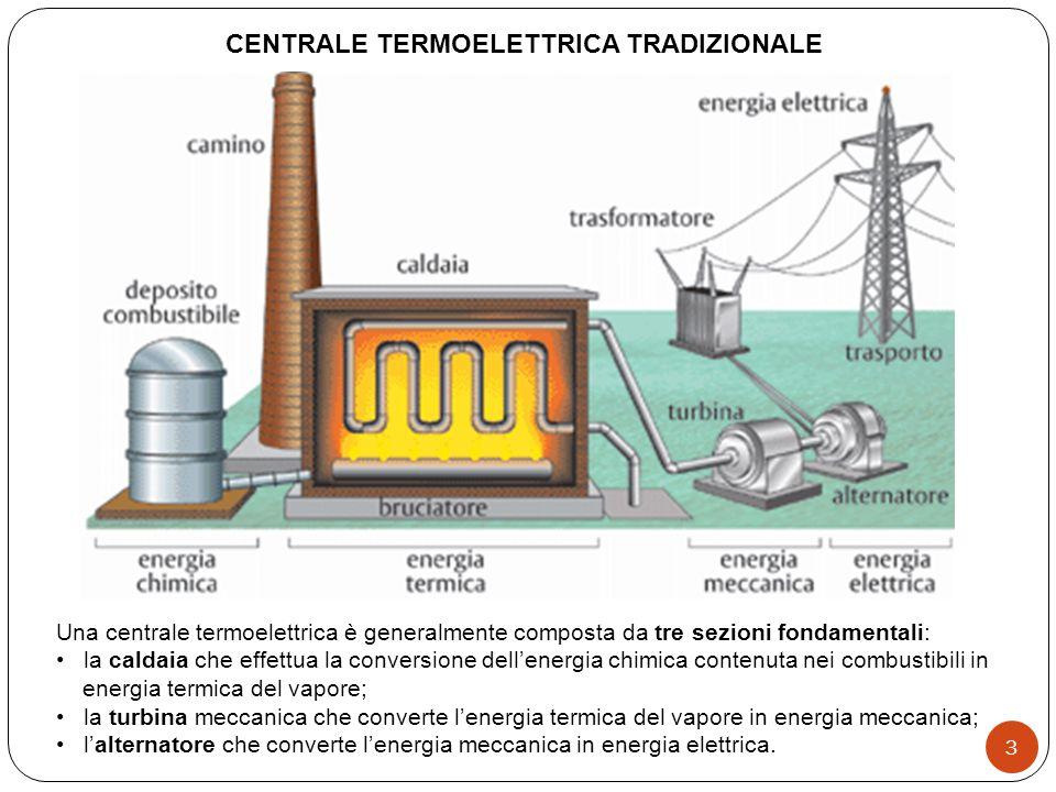 CENTRALE TERMOELETTRICA TRADIZIONALE Una centrale termoelettrica è generalmente composta da tre sezioni fondamentali: la caldaia che effettua la conversione dellenergia chimica contenuta nei combustibili in energia termica del vapore; la turbina meccanica che converte lenergia termica del vapore in energia meccanica; lalternatore che converte lenergia meccanica in energia elettrica.