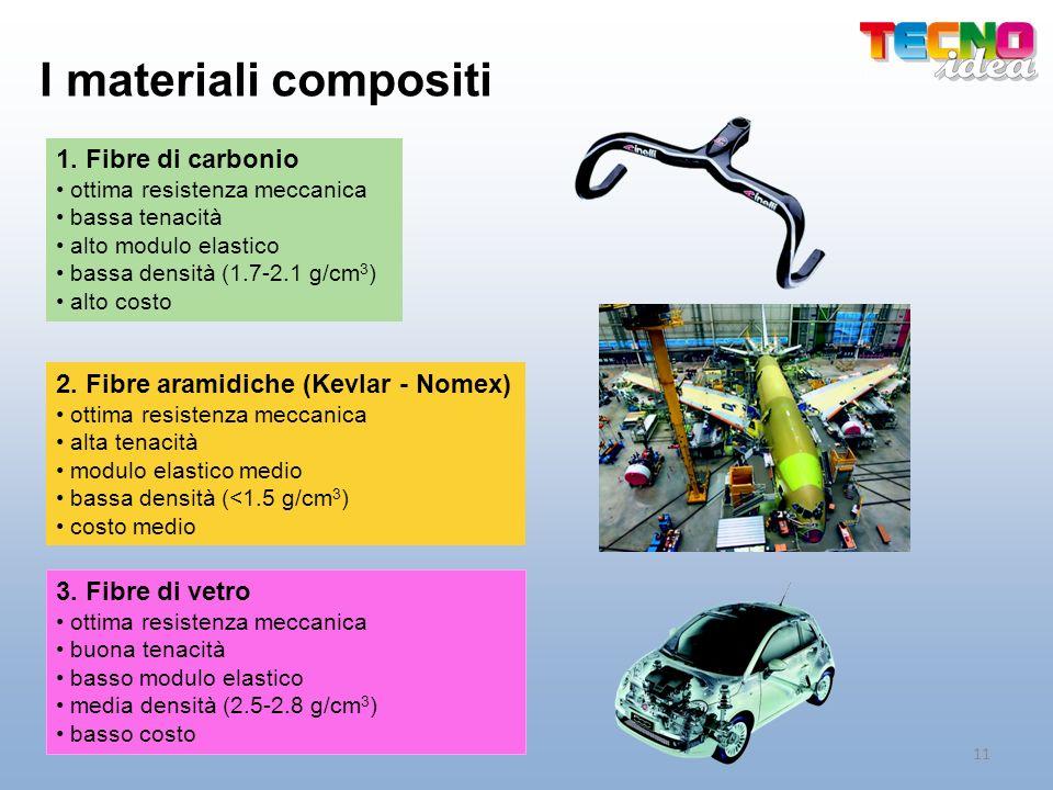 I materiali compositi 1. Fibre di carbonio ottima resistenza meccanica bassa tenacità alto modulo elastico bassa densità (1.7-2.1 g/cm 3 ) alto costo