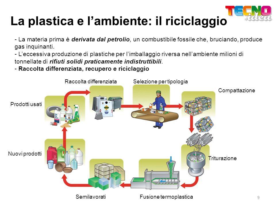 La plastica e lambiente: il riciclaggio - La materia prima è derivata dal petrolio, un combustibile fossile che, bruciando, produce gas inquinanti. -