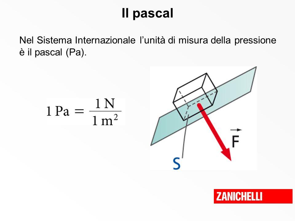 La legge di Pascal La pressione esercitata su una superficie qualsiasi di un liquido si trasmette, con lo stesso valore, su ogni altra superficie a contatto con il liquido.