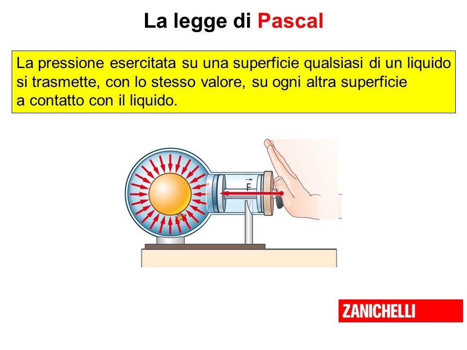 La legge di Pascal La pressione esercitata su una superficie qualsiasi di un liquido si trasmette, con lo stesso valore, su ogni altra superficie a co