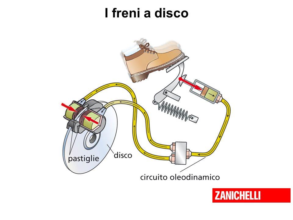 I freni a disco