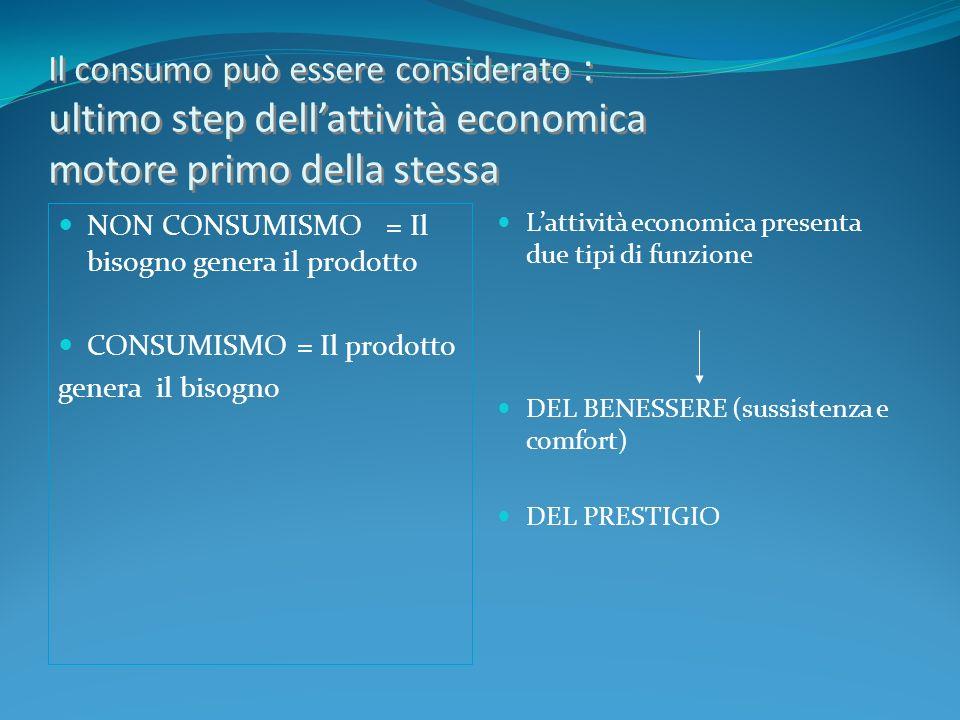 Il consumo può essere considerato : ultimo step dellattività economica motore primo della stessa NON CONSUMISMO = Il bisogno genera il prodotto CONSUM