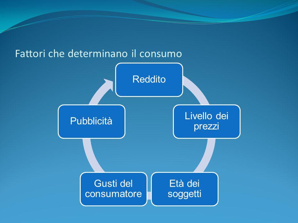 Fattori che determinano il consumo Reddito Livello dei prezzi Età dei soggetti Gusti del consumatore Pubblicità